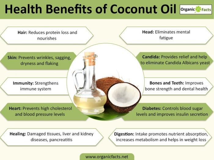 16 proven health benefits uses of coconut oil
