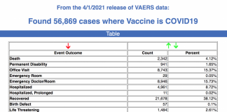 Latest VAERS data show vaccine injury trends continue, CDC fails to respond to The Defender's inquiries